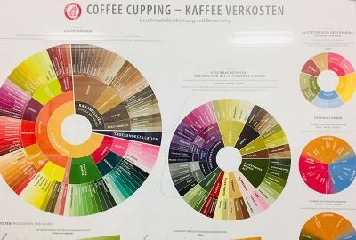 Atelier Steinbüchel Weihnachtsfeier Kaffeeverkostung